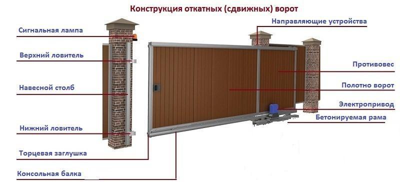 контструкция откатных ворот