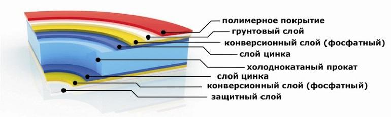 Металлочерепица - покрытие